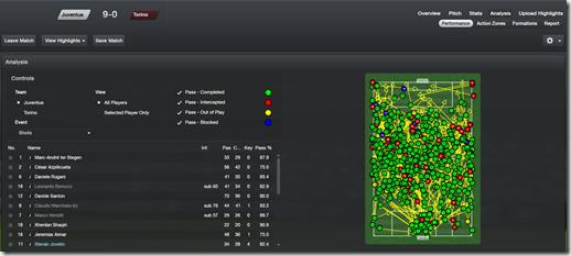 Biggest Win 9-0 vs Torino