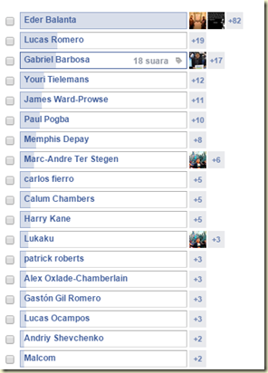 Polling Facebook 25-29 Maret 2015